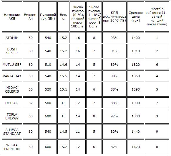 Составлен рейтинг автомобильных аккумуляторных батарей на рынке Украины 3