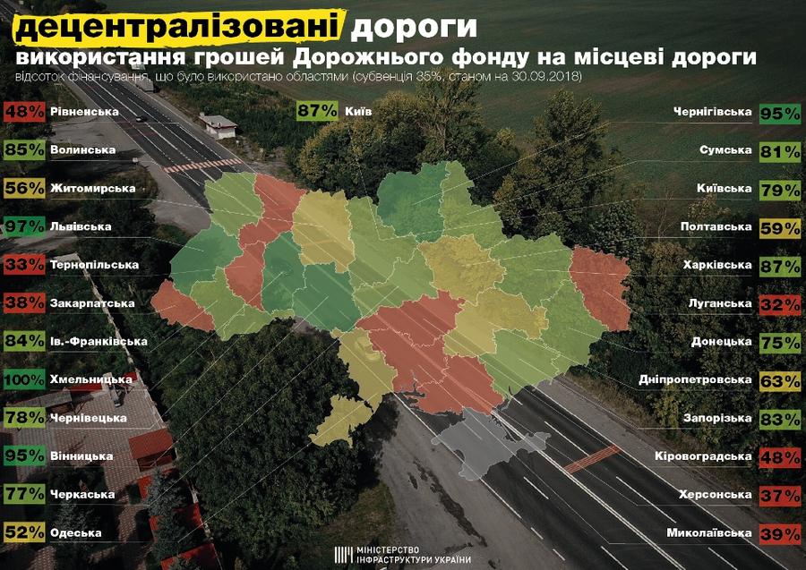 Первая область в Украине полностью освоила средства Дорожного фонда 1