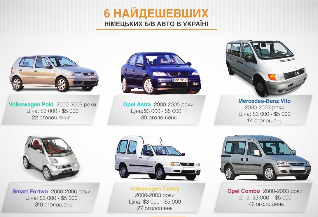 TOP-6 «самых дешевых б/у авто» из Германии 1