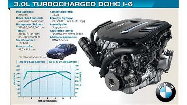 ТОП-10 «лучших двигателей» 2016 года 1