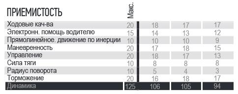 JAGUAR  на втором месте, победа досталась сопернику (сравнительный обзор) 13