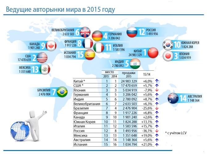 Рейтинг мировых автопроизводителей по итогам 2015 года 1