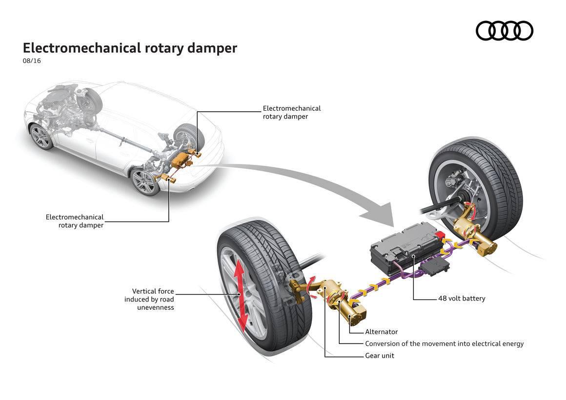 Новая разработка Audi позволит заряжать электромобили от неровностей на дороге 1
