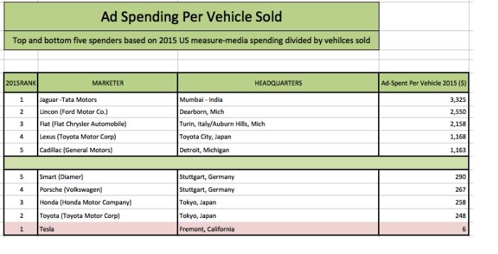 Сколько Tesla тратит на продвижение одного электромобиля 1