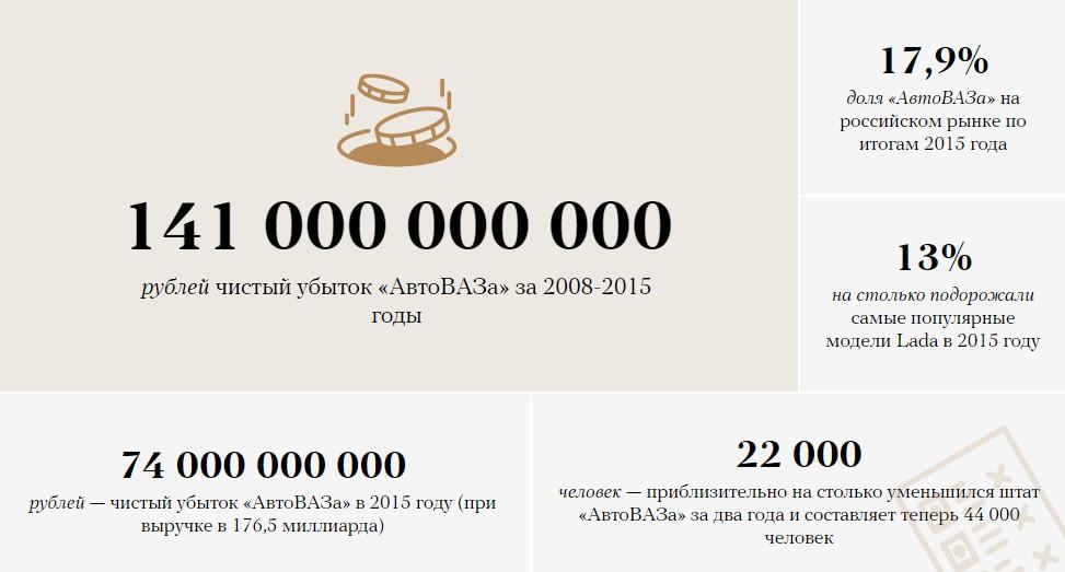 «АвтоВАЗ»: сумма убытков компании после отставки руководителя 1