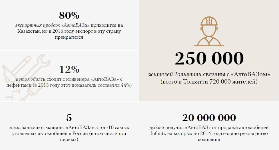 «АвтоВАЗ»: сумма убытков компании после отставки руководителя 2