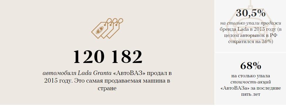 «АвтоВАЗ»: сумма убытков компании после отставки руководителя 3
