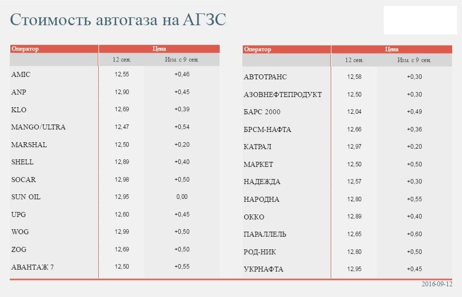 Автогаз по 13 грн: «цена бьет все рекорды» 2