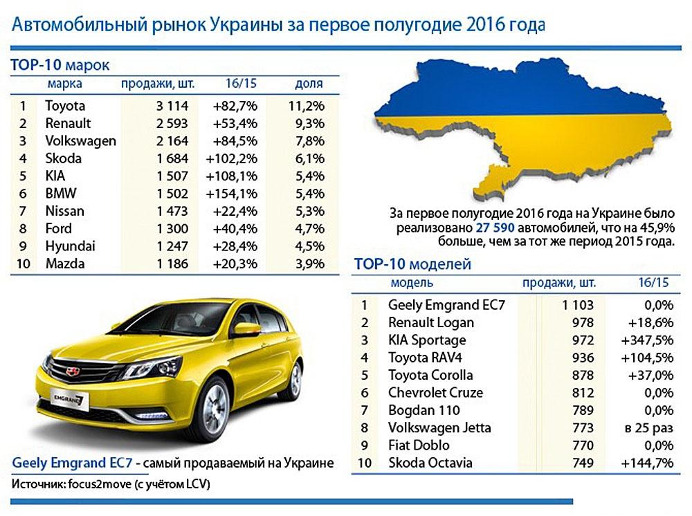 Автомобильные предпочтения украинцев 1