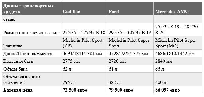 Обзор б/у авто: тест-драйв Ford и Mercedes 4