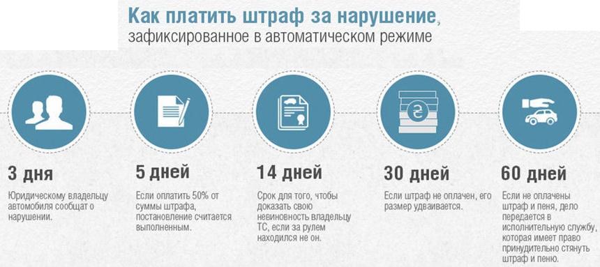 Нюансы автофиксации нарушений ПДД в Украине 3