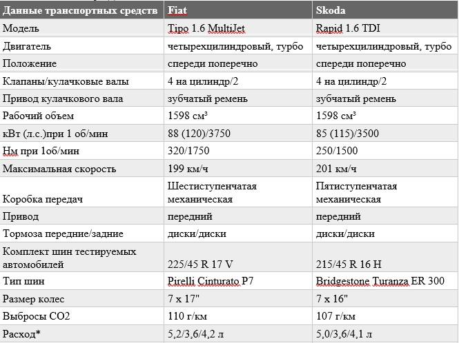 «Комфорт и экономичность»: тест-драйв Fiat Tipo и Skoda Rapid 4