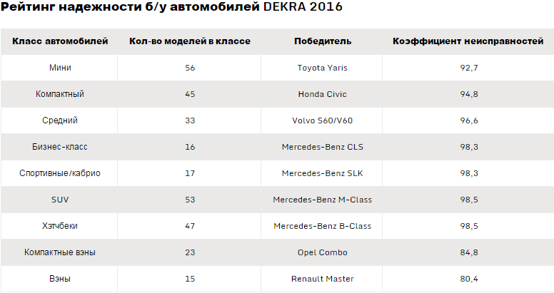 Опубликован рейтинг самых надежных подержанных авто 2