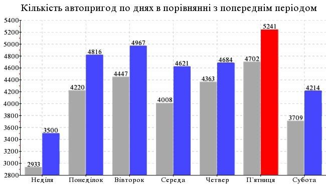 Украинских дорог следует «бояться по пятницам» 1