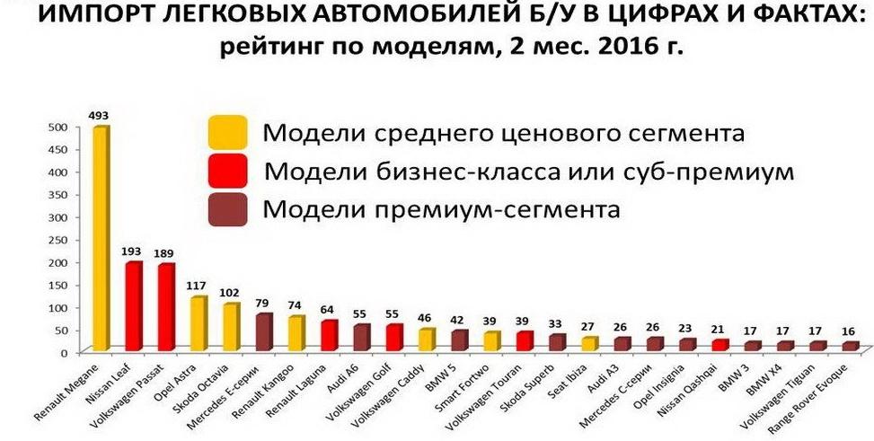 Какие б/у авто пригоняют украинцы больше всего 1