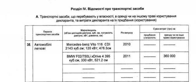 Куда исчезли Жигули Петра Порошенко 7