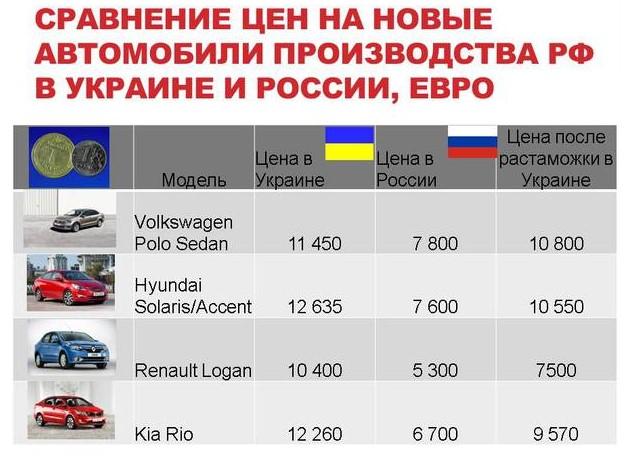 Где дешевле автомобили: в Украине или РФ 1