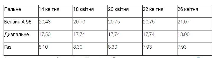 Цены на украинских АЗС стремительно растут 1