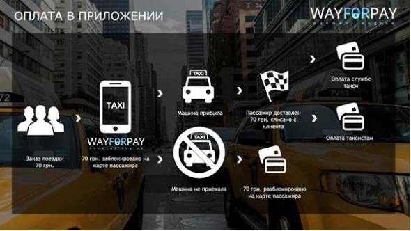 В Украине придумали альтернативу сервису такси Uber 1