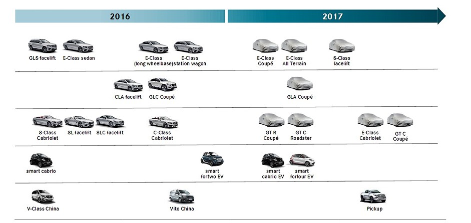 Рассекречены планы компании Mercedes на 2017 год 1