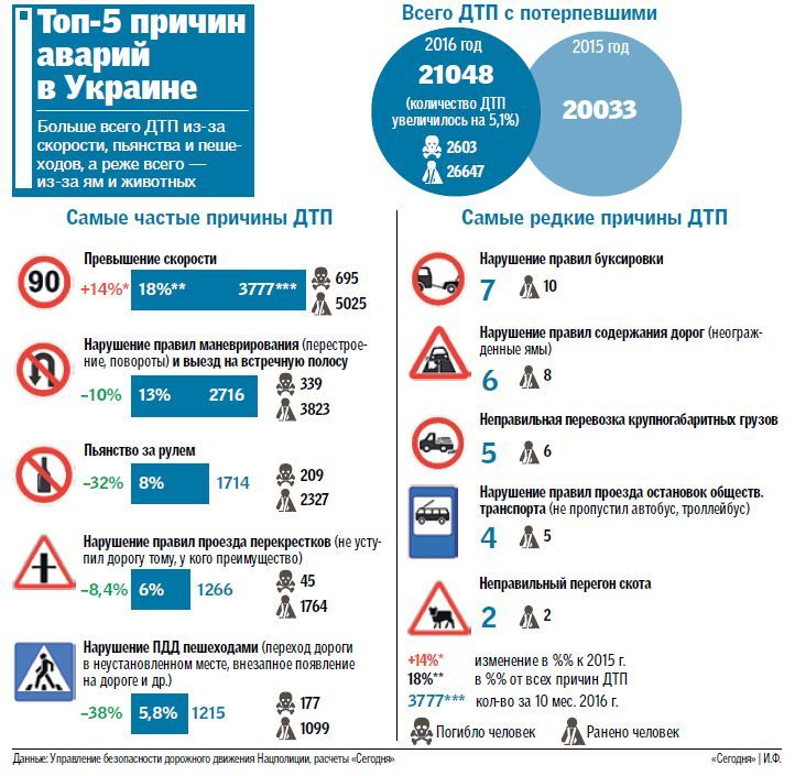 Наиболее распространенные причины ДТП в Украине 1