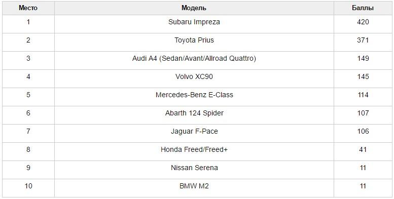Subaru Impreza названа «автомобилем года» в Японии 2