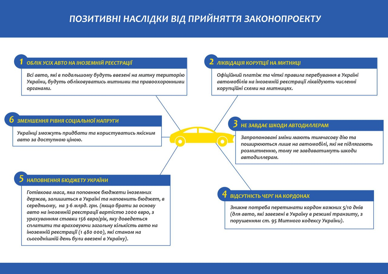 «Политики пошли на попятную»: в Украине снизили растаможку 5