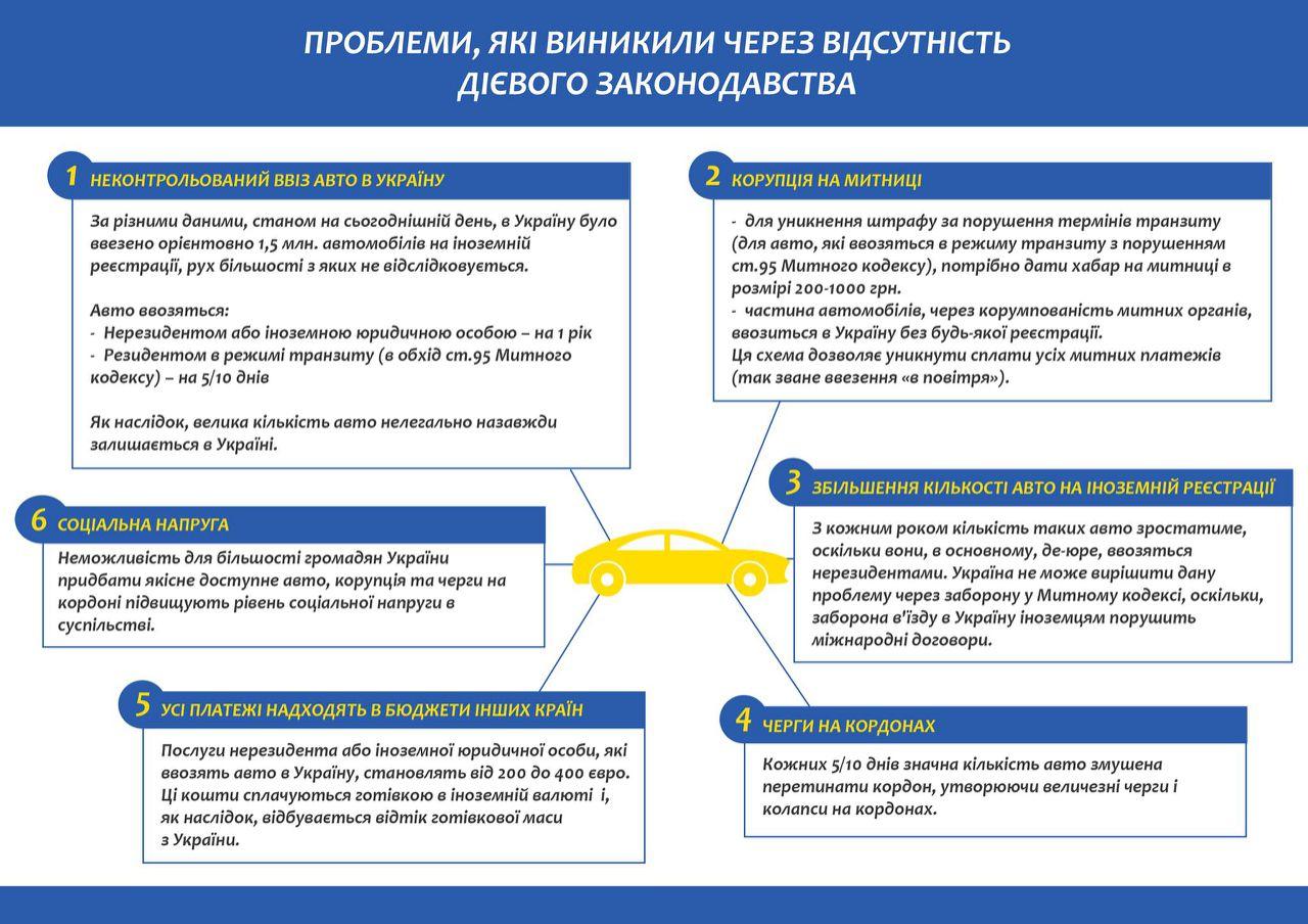 «Политики пошли на попятную»: в Украине снизили растаможку 4