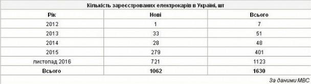 Число электромобилей в Украине стремительно растет 1