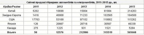 Число электромобилей в Украине стремительно растет 2