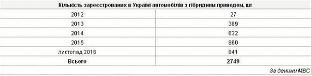 Число электромобилей в Украине стремительно растет 3