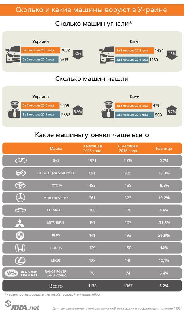 Названы автомобили, которые чаще всего угоняют в Украине 1