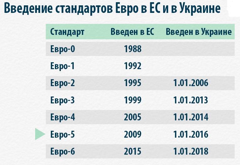 Все, что нужно знать о ЕВРО-5 в Украине 1