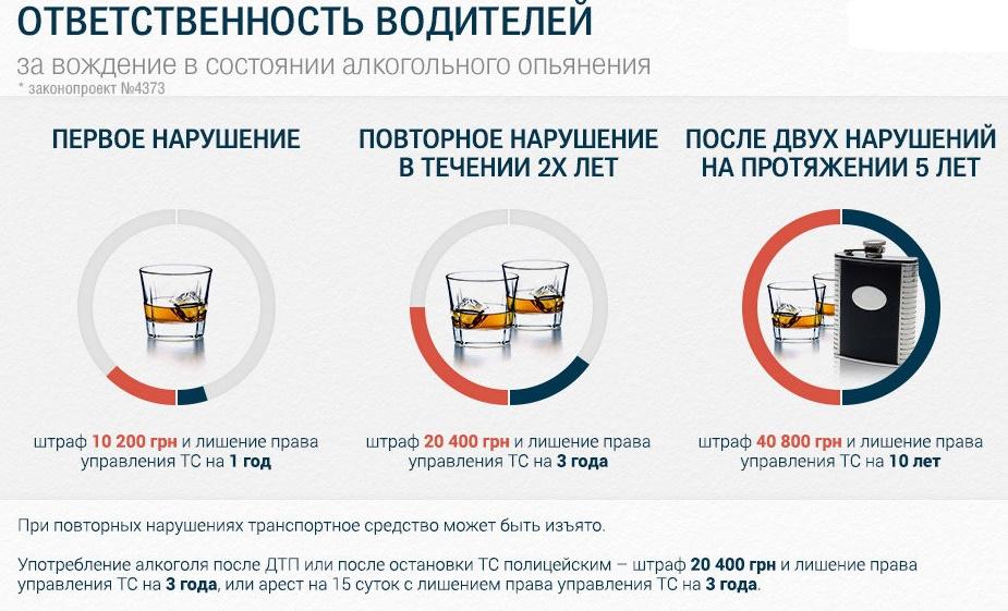 ВР предлагает уменьшить наказание за вождение в пьяном виде 1