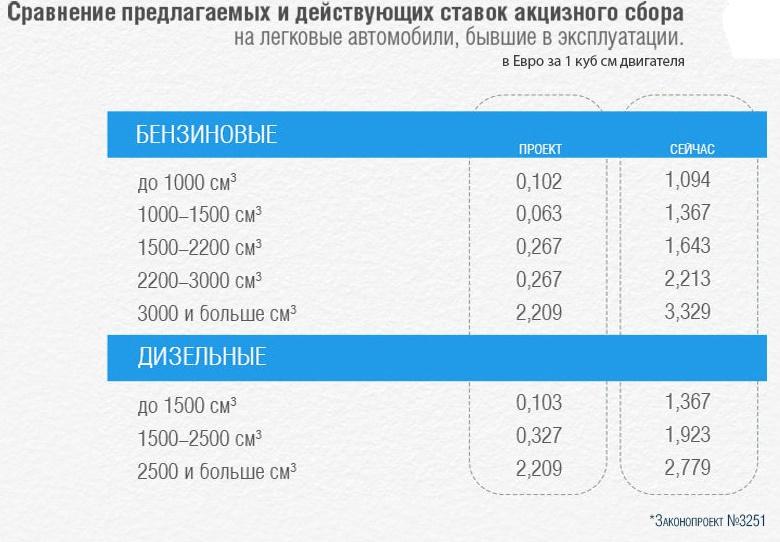 Когда и на сколько снизят акциз на авто с пробегом в Украине 1