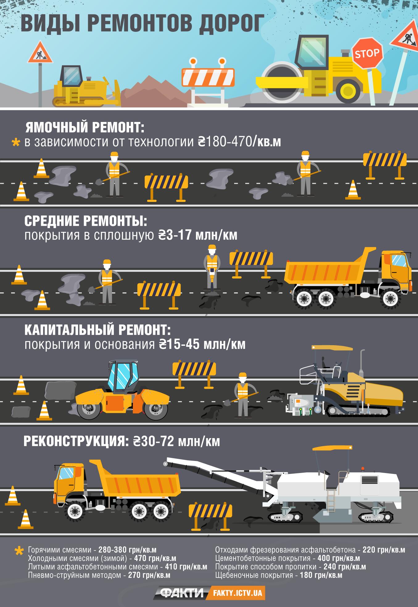 Сколько времени и денег понадобится на ремонт дорог в Украине 1