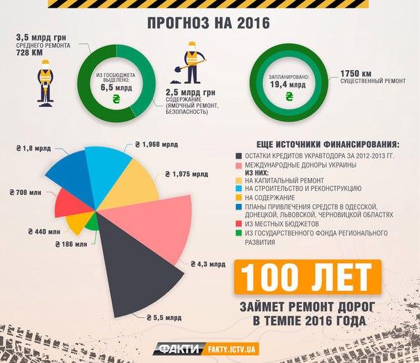 Сколько времени и денег понадобится на ремонт дорог в Украине 2