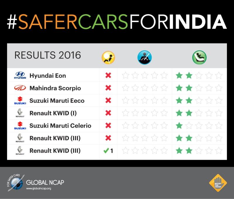 Названы самые «опасные» модели Renault и Hyundai 1