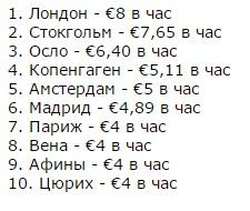 В каких европейских столицах самая высокая стоимость парковки 2
