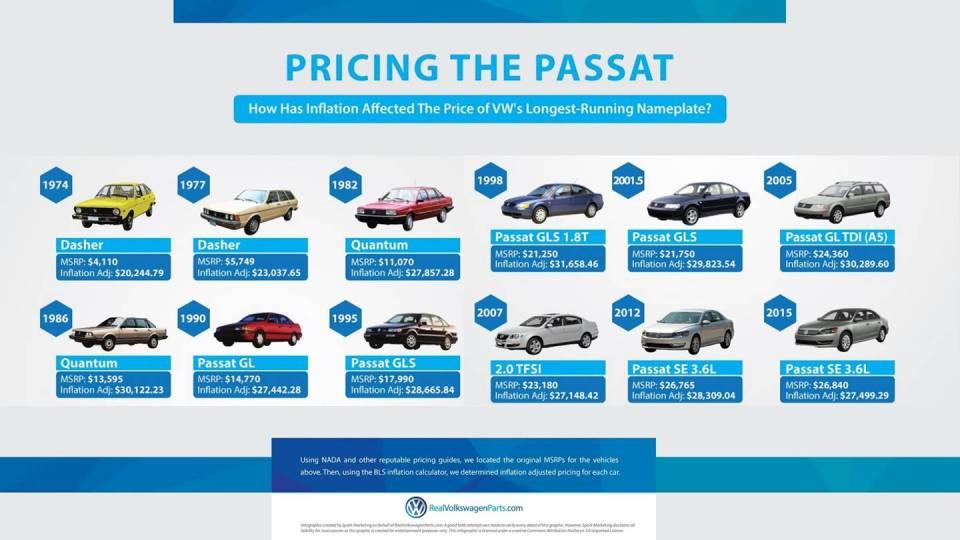 Volkswagen сравнил цены на модель Passat за 43 года 1