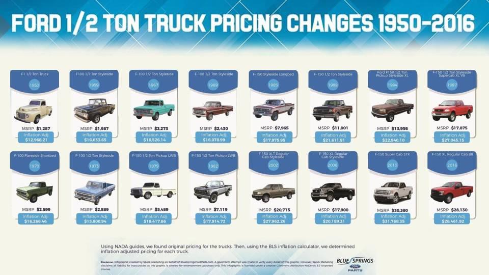 В США сравнили цены на пикапы Ford за 66 лет 1