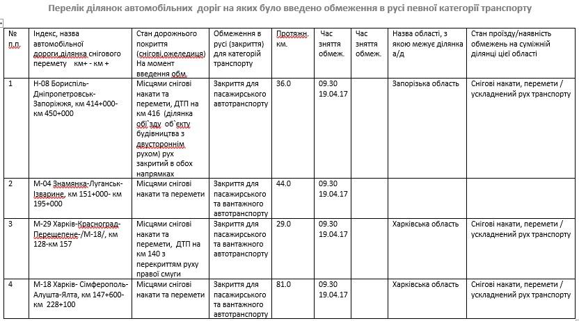 Руководство Укравтодора сообщило о закрытии трасс 1