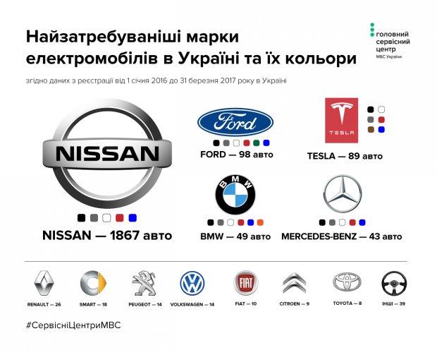 Названы самые популярные электромобили в Украине 2