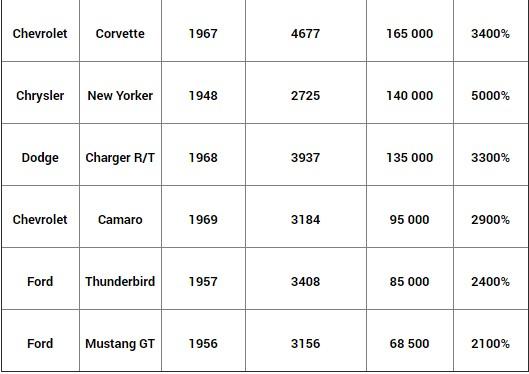 Автомобили, которые с годами только дорожают 4