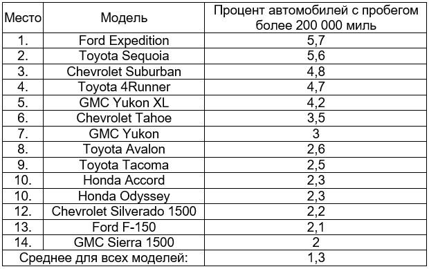 Рейтинг самых выносливых автомобилей «по-американски» 1