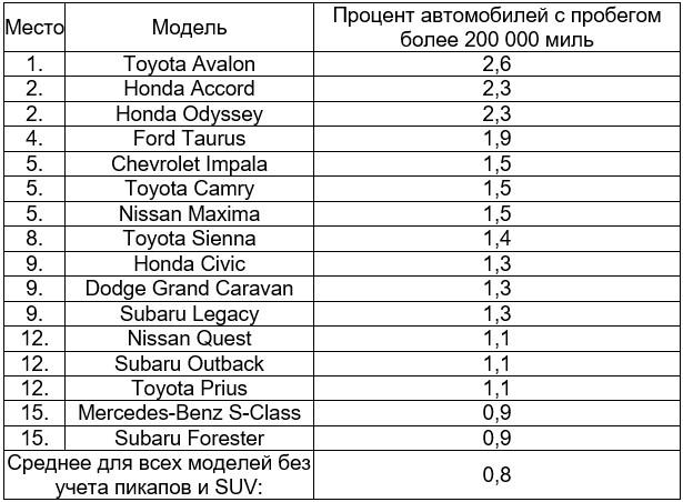 Рейтинг самых выносливых автомобилей «по-американски» 2