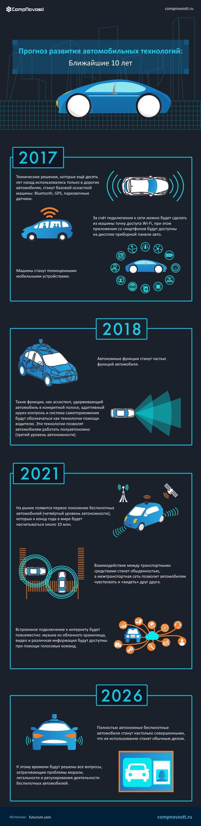 Как усовершенствуют автомобили в ближайшие 10 лет 1