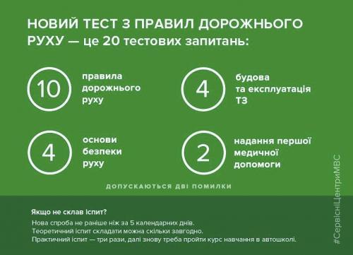 В Украине ввели новые правила «сдачи на права» 2