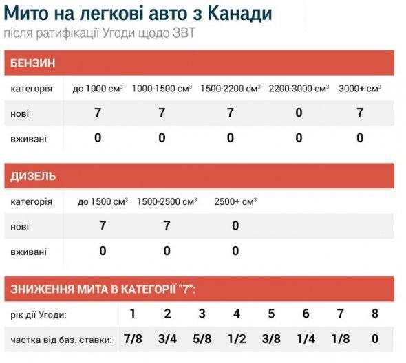 Украинцы смогут «пригонять иномарки без оплаты пошлины» 1