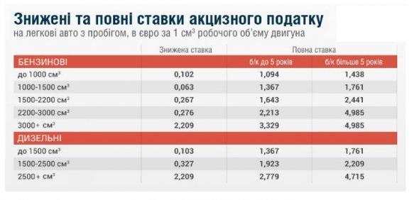 Украинцы смогут «пригонять иномарки без оплаты пошлины» 2